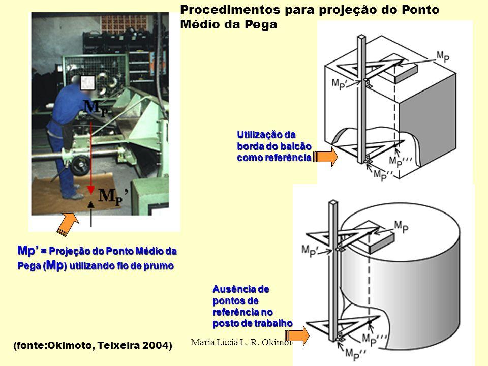 Maria Lucia L. R. Okimoto Mp = Projeção do Ponto Médio da Pega ( Mp ) utilizando fio de prumo Utilização da borda do balcão como referência Ausência d