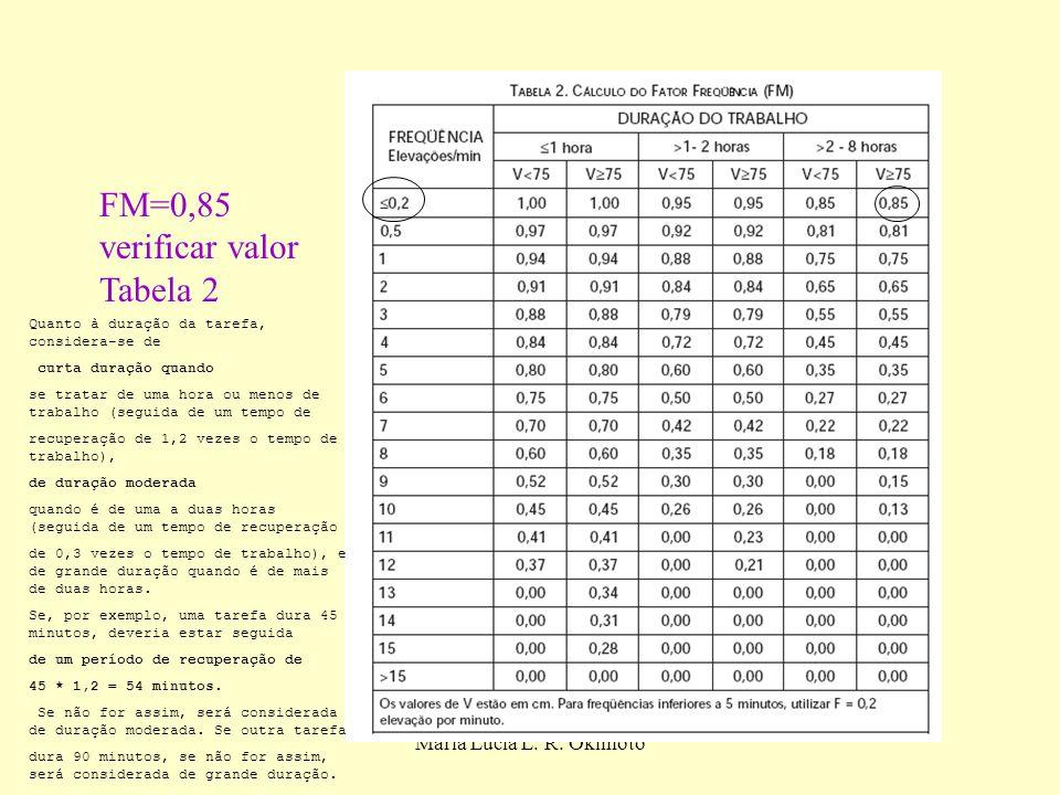 Maria Lucia L. R. Okimoto FM=0,85 verificar valor Tabela 2 Quanto à duração da tarefa, considera-se de curta duração quando se tratar de uma hora ou m