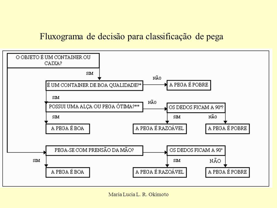 Maria Lucia L. R. Okimoto Fluxograma de decisão para classificação de pega