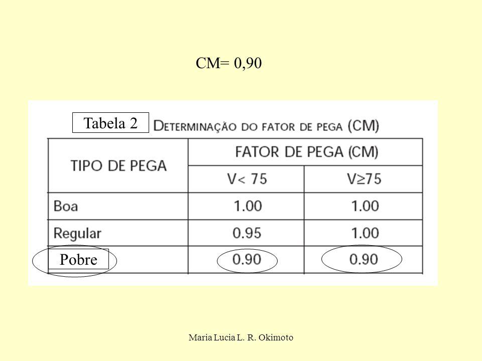 Maria Lucia L. R. Okimoto CM= 0,90 Pobre Tabela 2