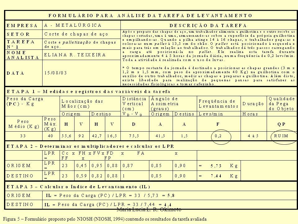 Maria Lucia L. R. Okimoto Figura 5 – Formulário proposto pelo NIOSH (NIOSH, 1994) contendo os resultados da tarefa avaliada