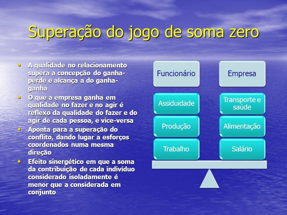 Superação do jogo de soma zero A qualidade no relacionamento supera a concepção do ganha- perde e alcança a do ganha- ganha A qualidade no relacioname