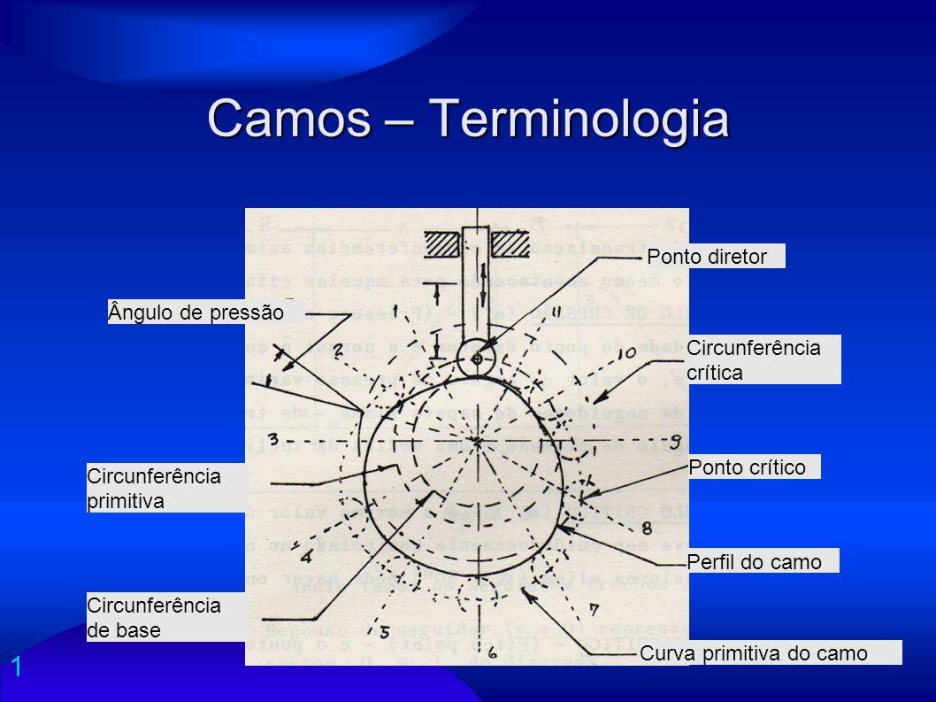 1 Camos – Terminologia Ângulo de pressão Ponto diretor Circunferência crítica Ponto crítico Perfil do camo Curva primitiva do camo Circunferência prim