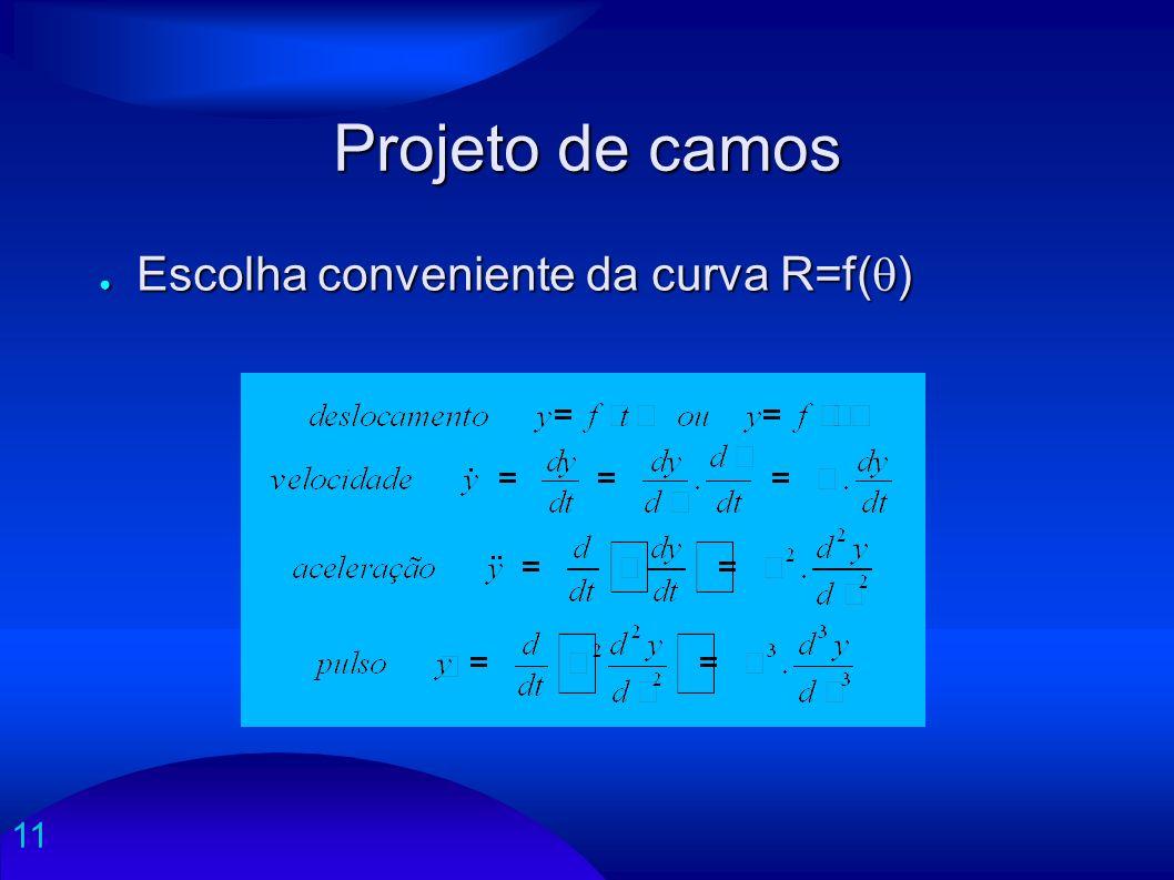 11 Projeto de camos Escolha conveniente da curva R=f( ) Escolha conveniente da curva R=f( )
