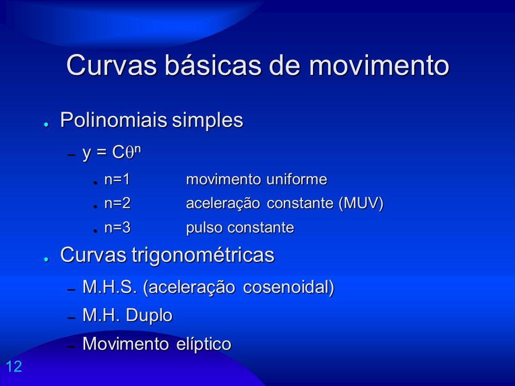 12 Curvas básicas de movimento Polinomiais simples Polinomiais simples – y = C n n=1 movimento uniforme n=1 movimento uniforme n=2 aceleração constant