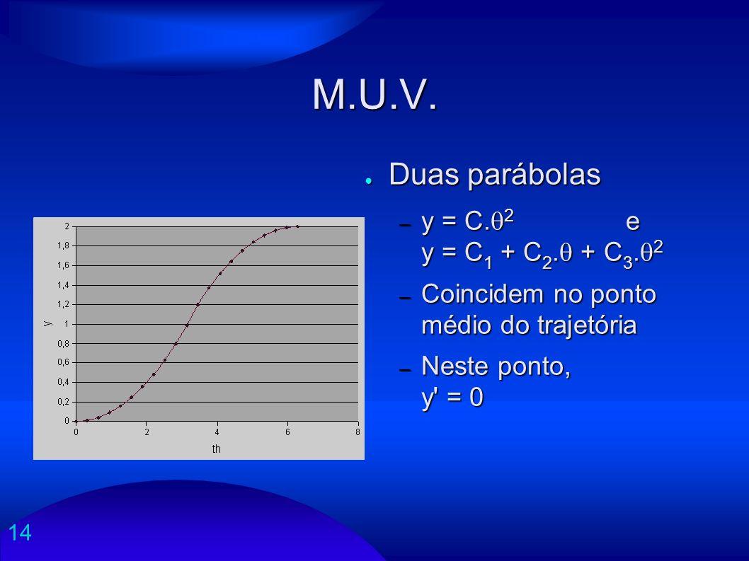 14 M.U.V. Duas parábolas Duas parábolas – y = C. 2 e y = C 1 + C 2. + C 3. 2 – Coincidem no ponto médio do trajetória – Neste ponto, y' = 0