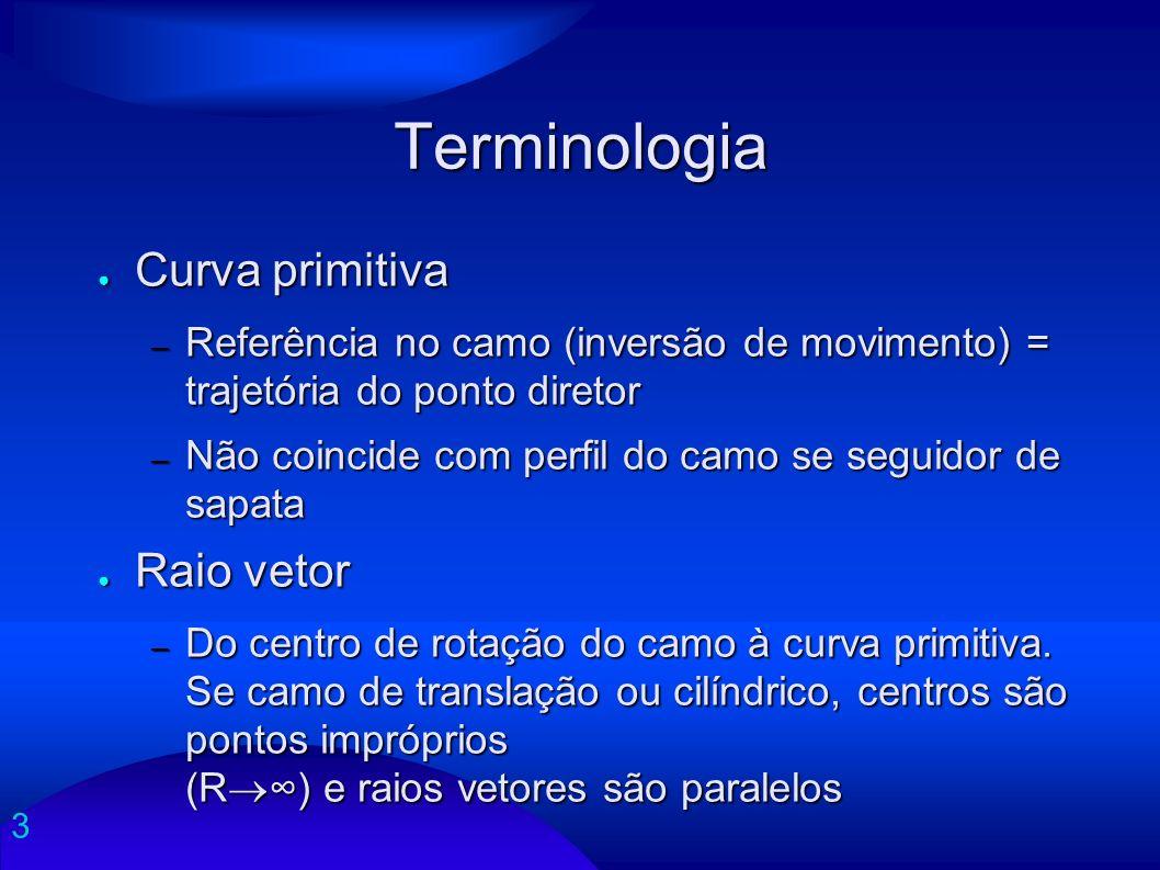 3 Terminologia Curva primitiva Curva primitiva – Referência no camo (inversão de movimento) = trajetória do ponto diretor – Não coincide com perfil do