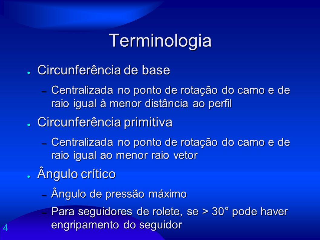 4 Terminologia Circunferência de base Circunferência de base – Centralizada no ponto de rotação do camo e de raio igual à menor distância ao perfil Ci
