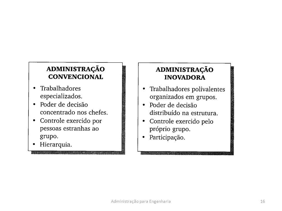 16Administração para Engenharia