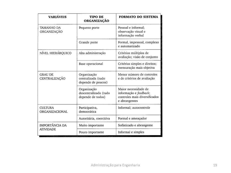 19Administração para Engenharia