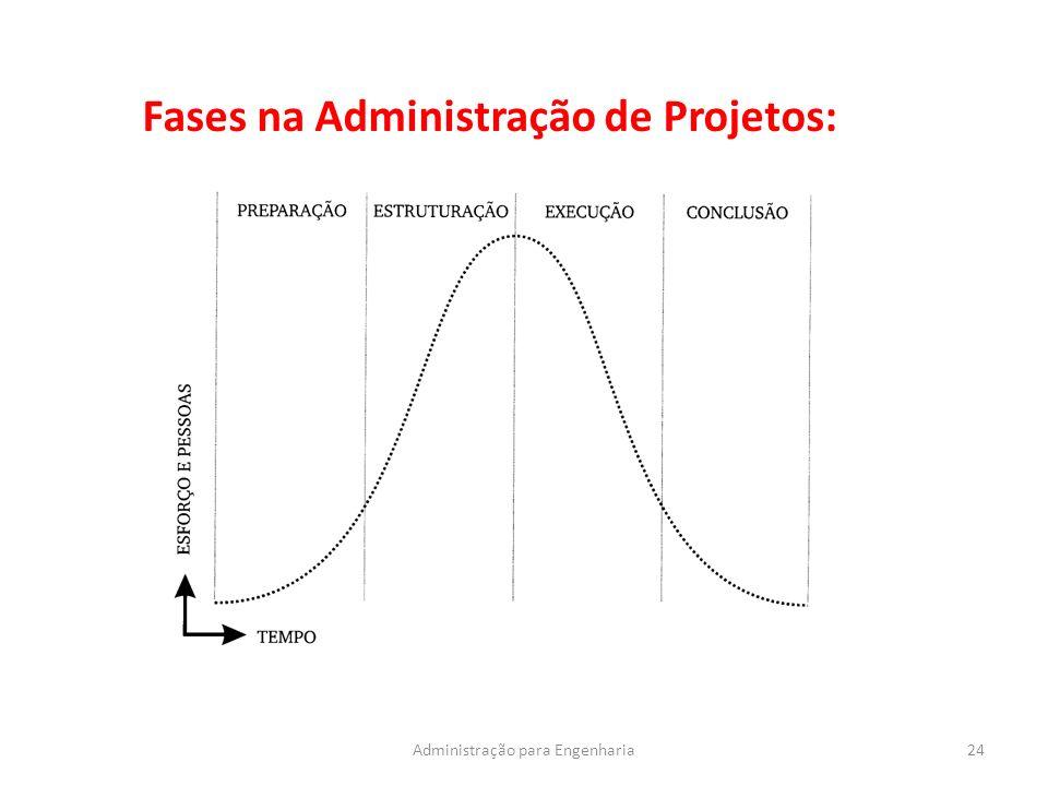 24Administração para Engenharia Fases na Administração de Projetos: