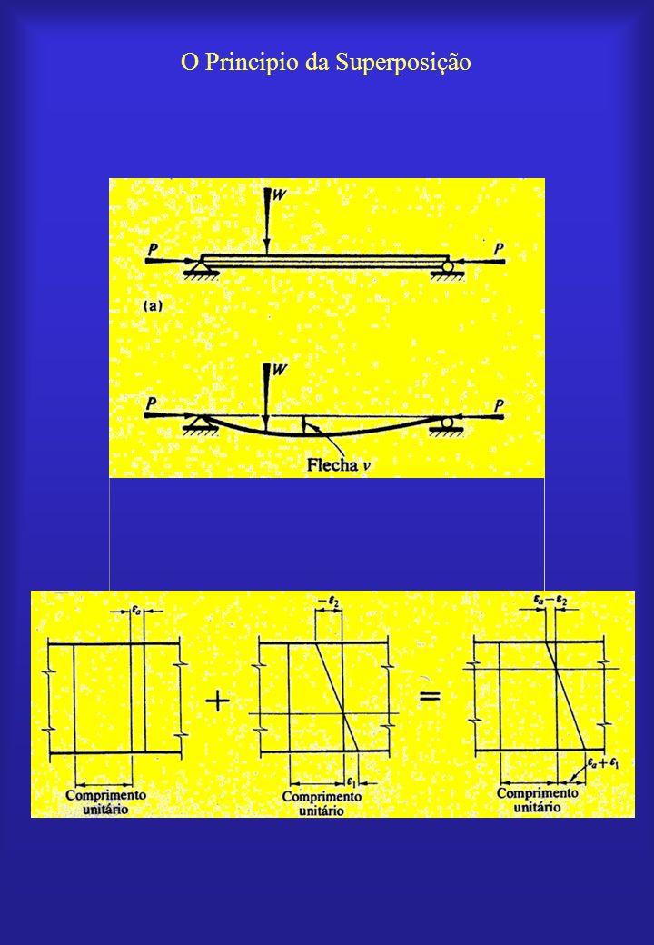 Superposição de tensão normal z y x MzMz MyMy NxNx