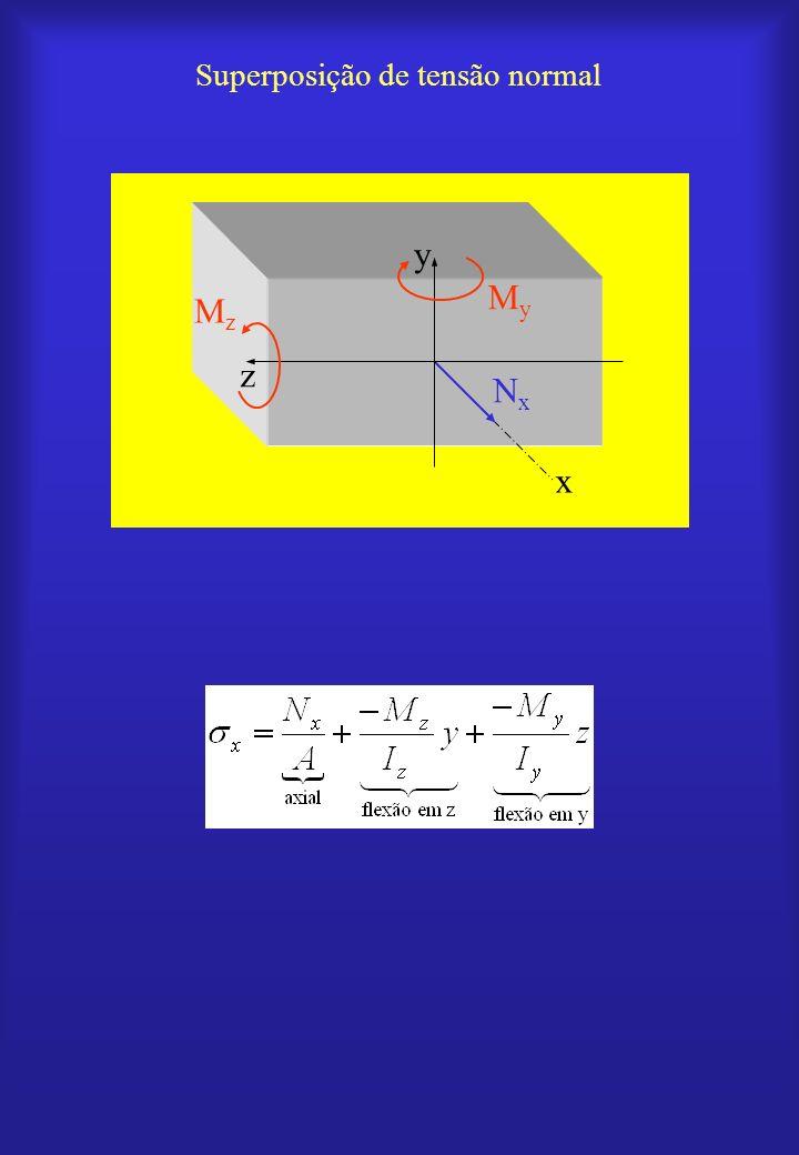 Força axial aplicada fora do eixo da barra MyMy MzMz NxNx
