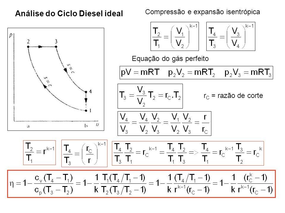 Análise do Ciclo Diesel ideal Compressão e expansão isentrópica Equação do gás perfeito r C = razão de corte
