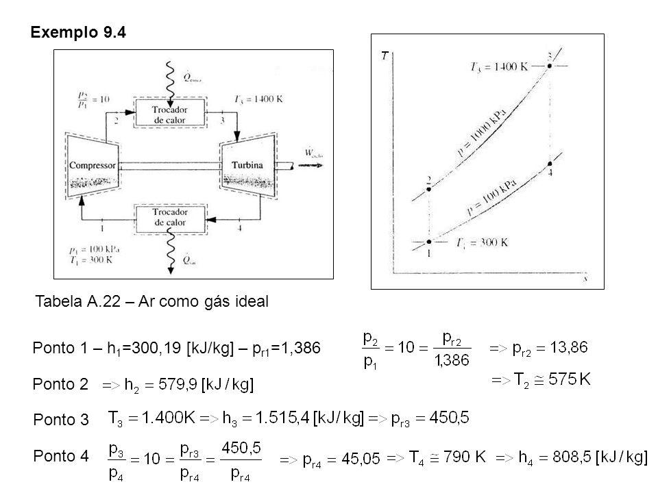 Exemplo 9.4 Ponto 1 – h 1 =300,19 [kJ/kg] – p r1 =1,386 Ponto 2 Ponto 4 Ponto 3 Tabela A.22 – Ar como gás ideal