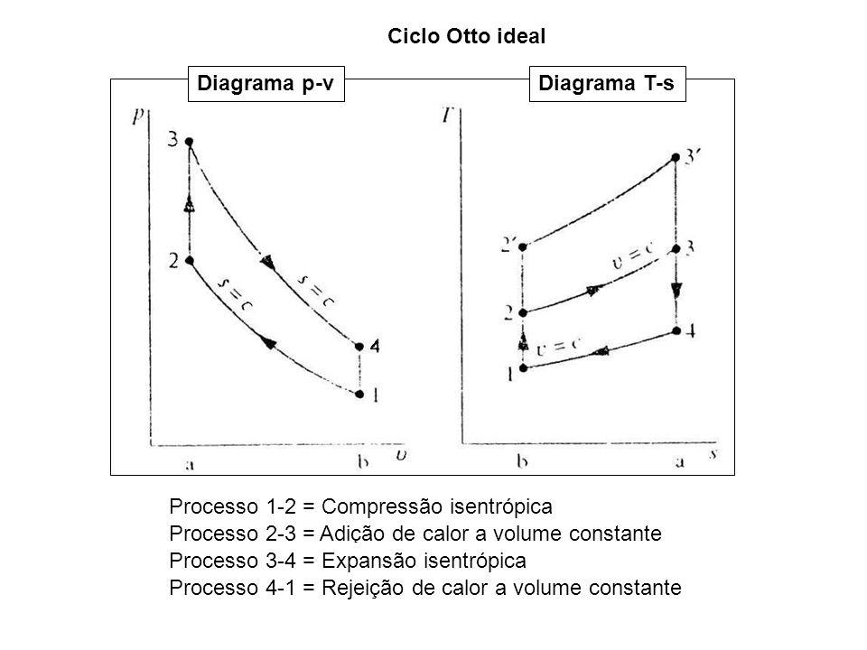 Diagrama p-vDiagrama T-s Ciclo Otto ideal Processo 1-2 = Compressão isentrópica Processo 2-3 = Adição de calor a volume constante Processo 3-4 = Expan