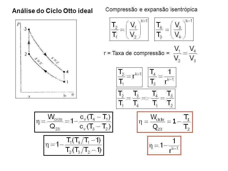 Compressão e expansão isentrópica r = Taxa de compressão =