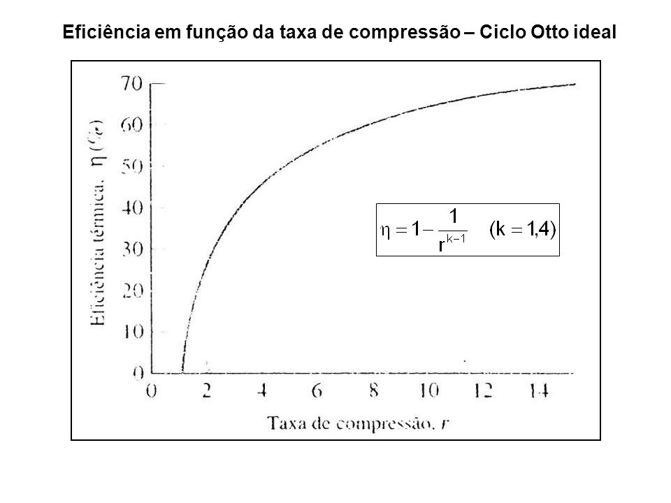 Eficiência em função da taxa de compressão – Ciclo Otto ideal