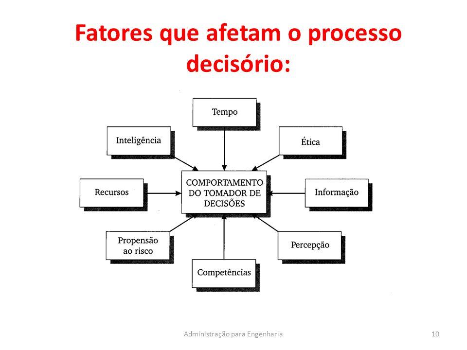 Fatores que afetam o processo decisório: 10Administração para Engenharia