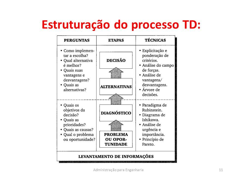 Estruturação do processo TD: 11Administração para Engenharia