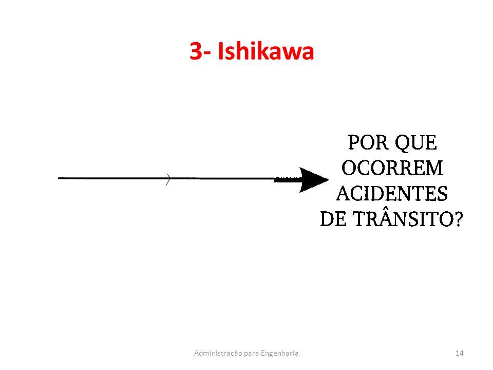3- Ishikawa 14Administração para Engenharia