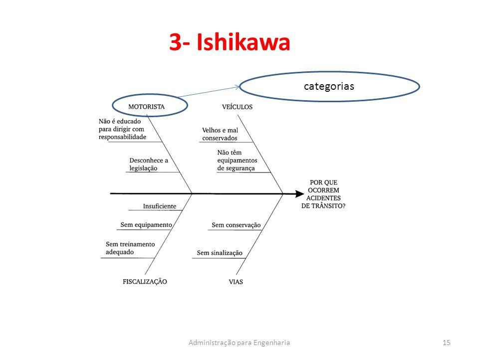 3- Ishikawa 15Administração para Engenharia categorias