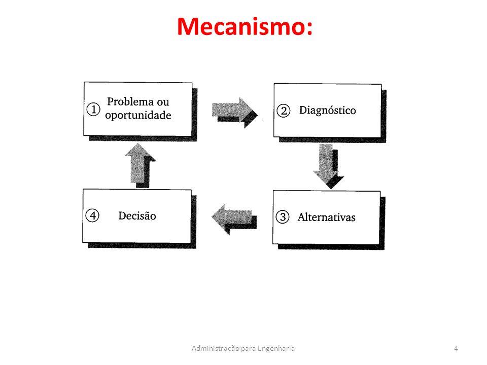 Principais tipos de decisão: 5Administração para Engenharia