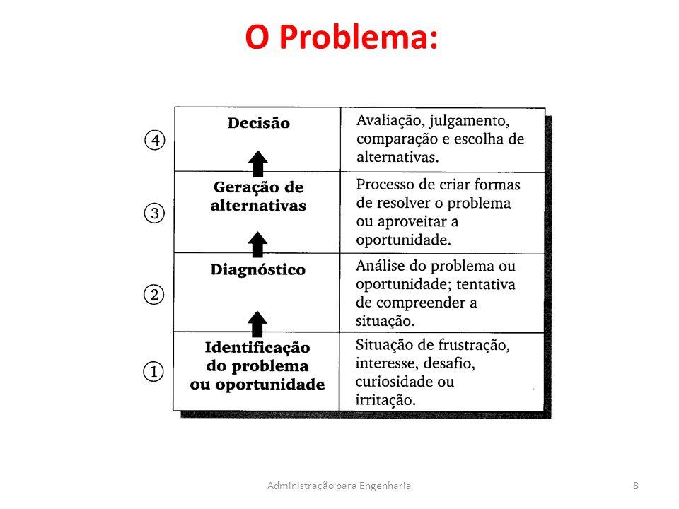 O Problema: 8Administração para Engenharia