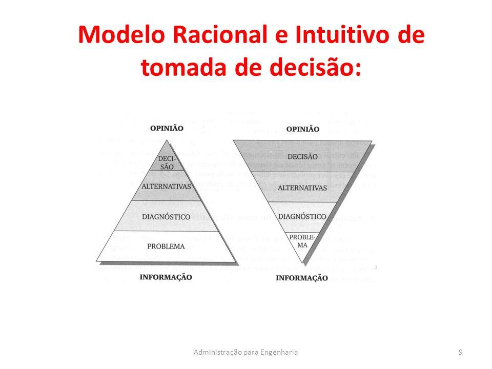 Modelo Racional e Intuitivo de tomada de decisão: 9Administração para Engenharia