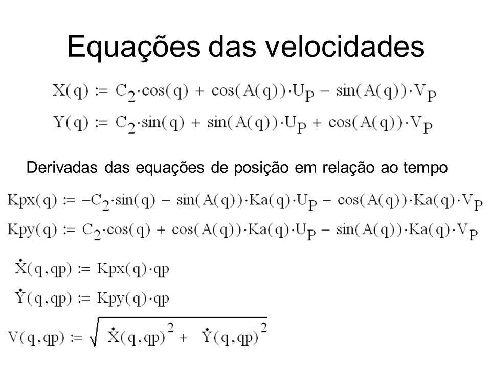 19/03/2012Prof. Jorge Luiz Erthal11 Equações das velocidades Derivadas das equações de posição em relação ao tempo