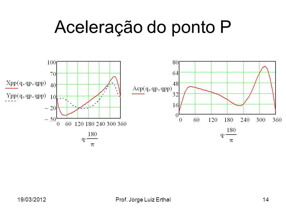 19/03/2012Prof. Jorge Luiz Erthal14 Aceleração do ponto P