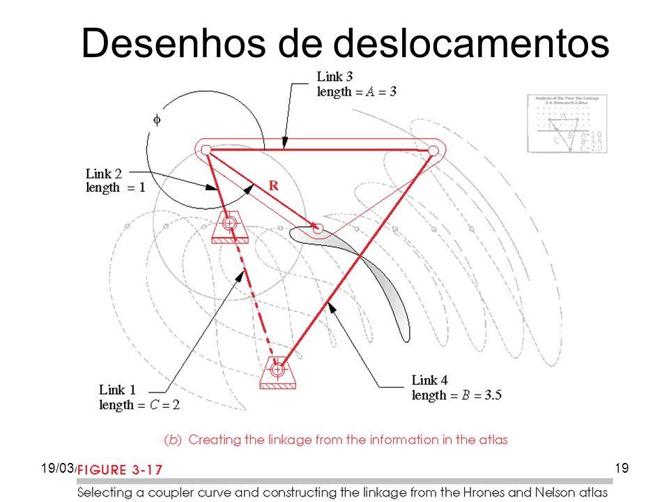 19/03/2012Prof. Jorge Luiz Erthal19 Desenhos de deslocamentos