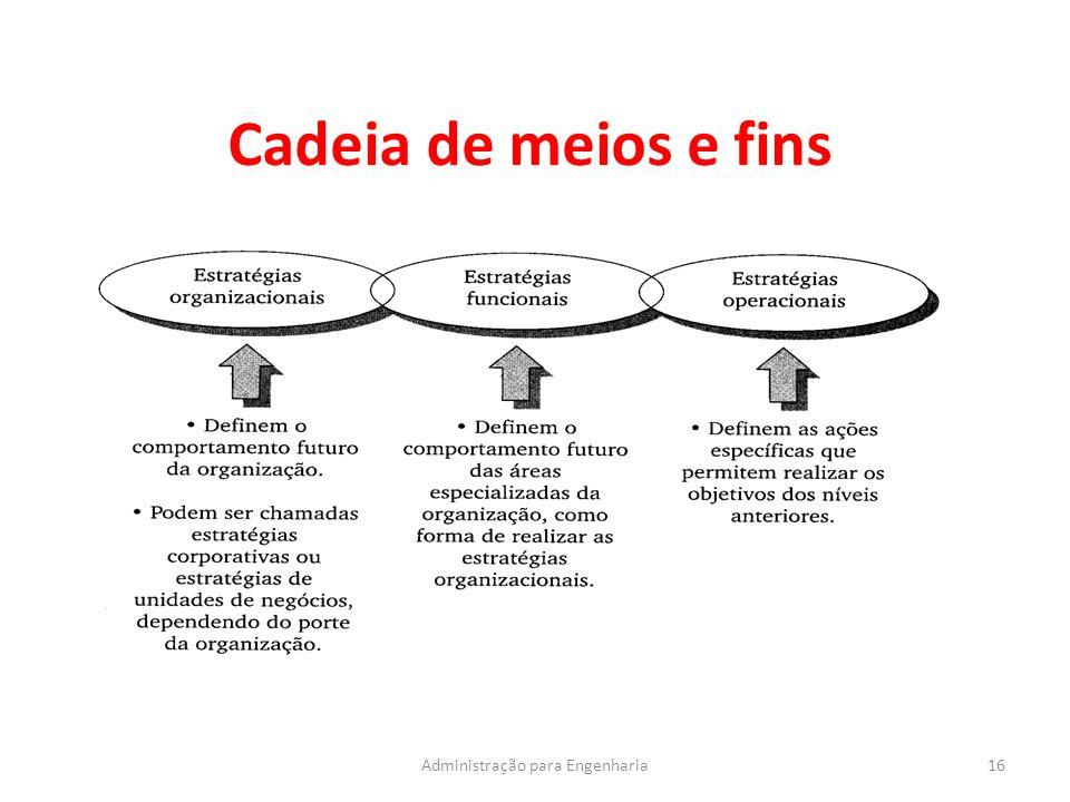 Cadeia de meios e fins 16Administração para Engenharia