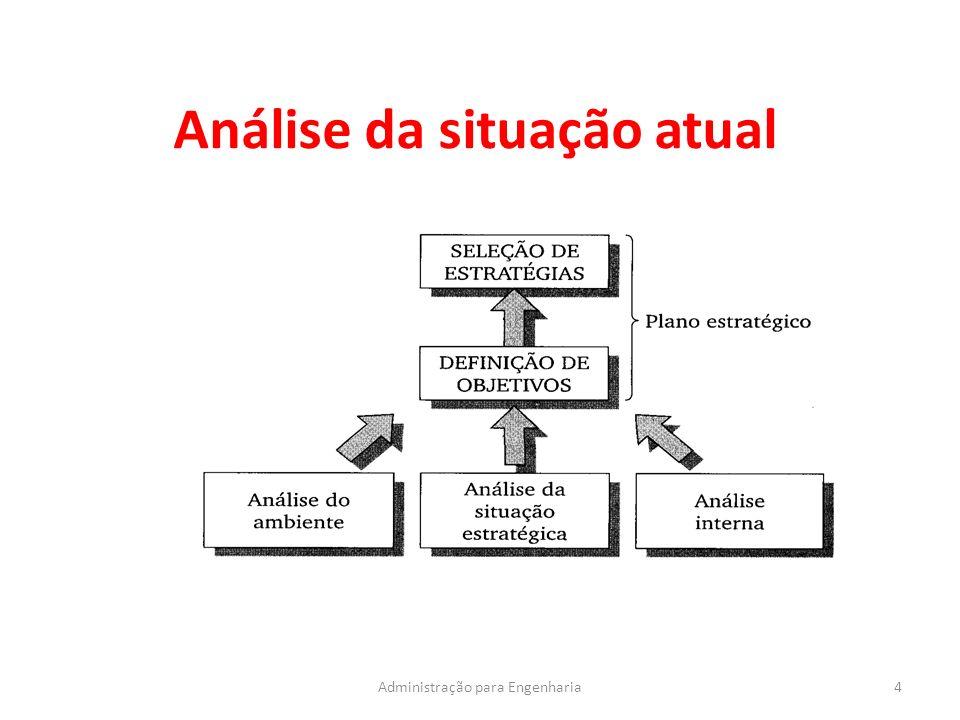 Análise da situação atual 4Administração para Engenharia