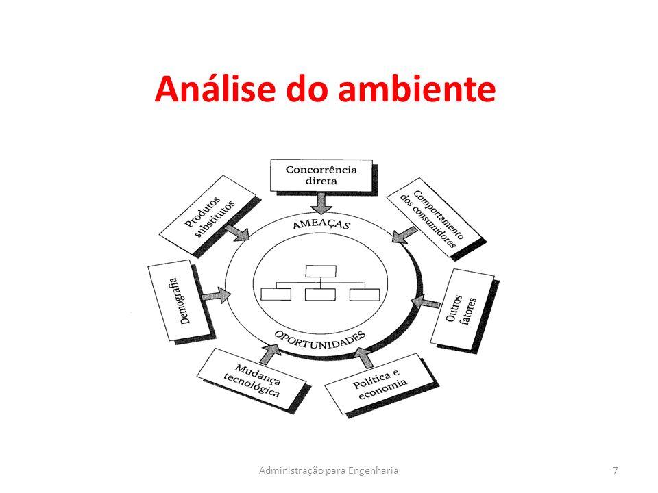 Análise do ambiente 7Administração para Engenharia