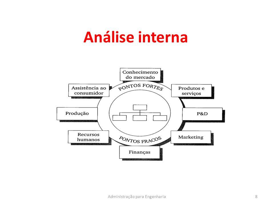 Análise interna 8Administração para Engenharia