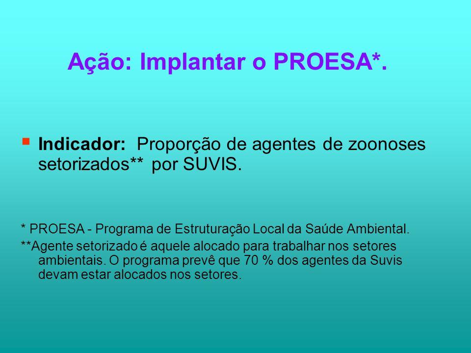 Ação: Implantar o PROESA*.Indicador: Proporção de agentes de zoonoses setorizados** por SUVIS.