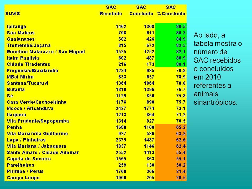 Ao lado, a tabela mostra o número de SAC recebidos e concluídos em 2010 referentes a animais sinantrópicos.