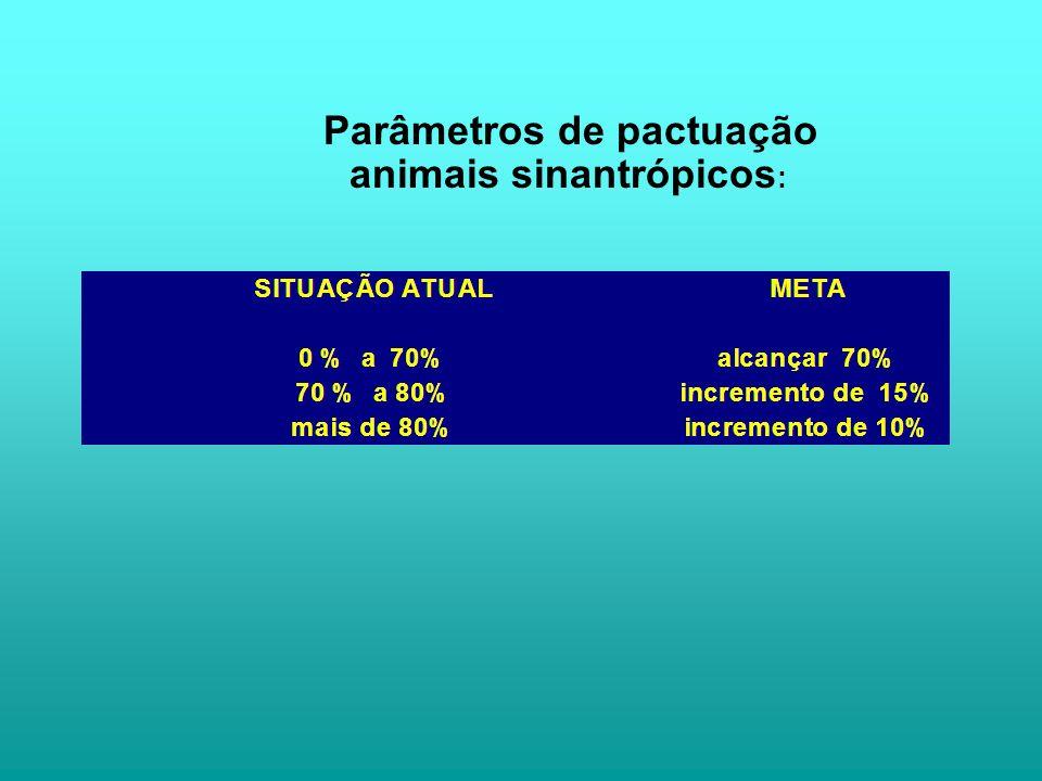 Parâmetros de pactuação animais sinantrópicos :