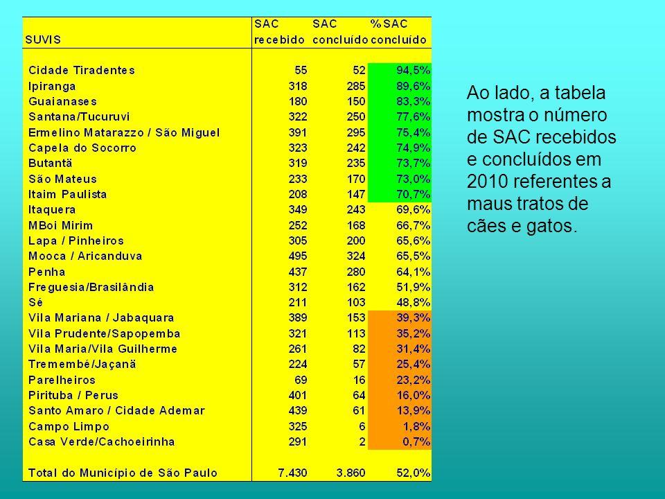 Ao lado, a tabela mostra o número de SAC recebidos e concluídos em 2010 referentes a maus tratos de cães e gatos.