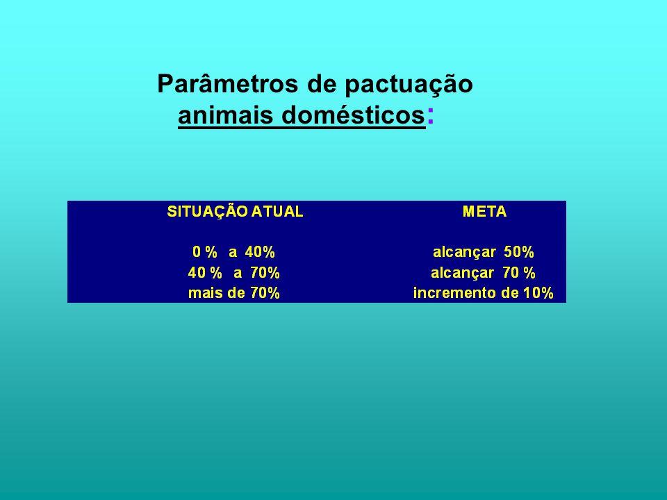 Parâmetros de pactuação animais domésticos :