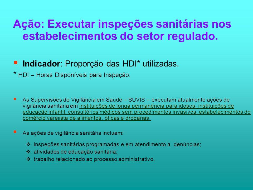 Ação: Executar inspeções sanitárias nos estabelecimentos do setor regulado.