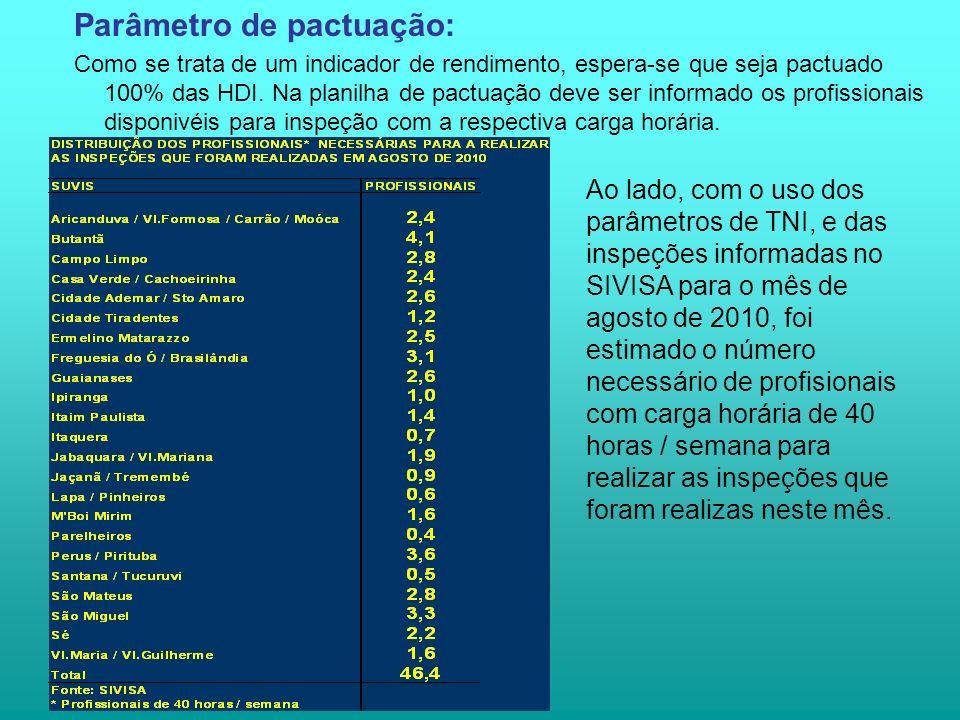 Parâmetro de pactuação: Como se trata de um indicador de rendimento, espera-se que seja pactuado 100% das HDI.
