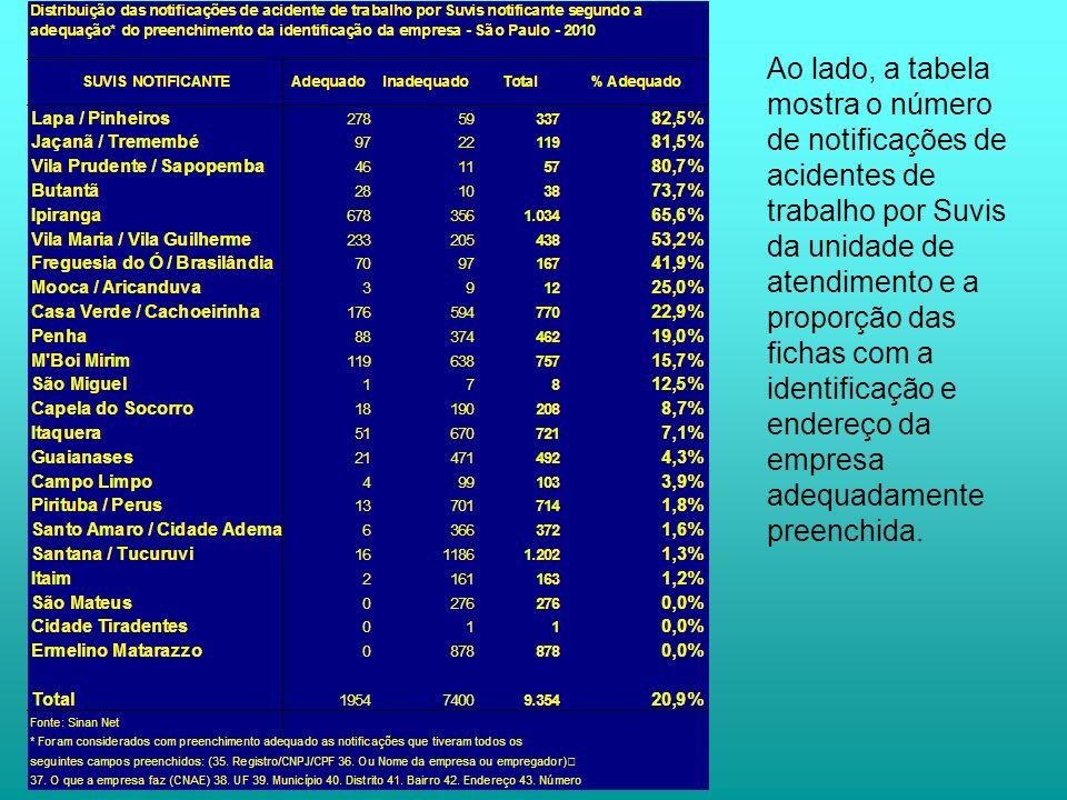 Parâmetros de pactuação: 1º - Indicador: Nº absoluto de notificações dos agravos à saúde do trabalhador efetuadas.