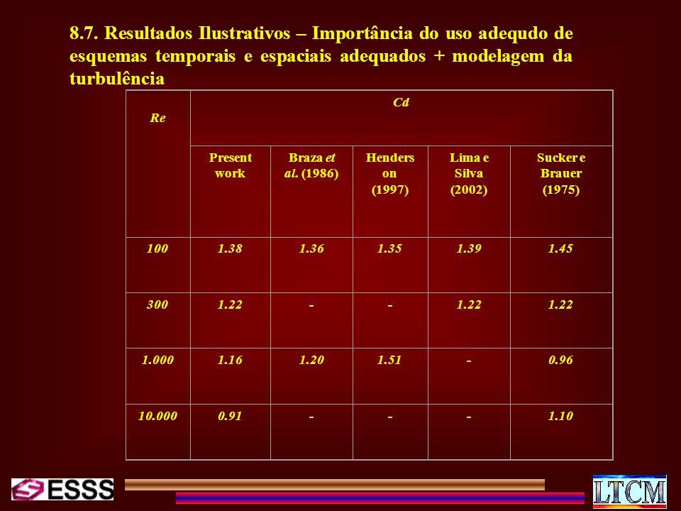 8.7. Resultados Ilustrativos – Importância do uso adequdo de esquemas temporais e espaciais adequados + modelagem da turbulência Re Cd Present work Br