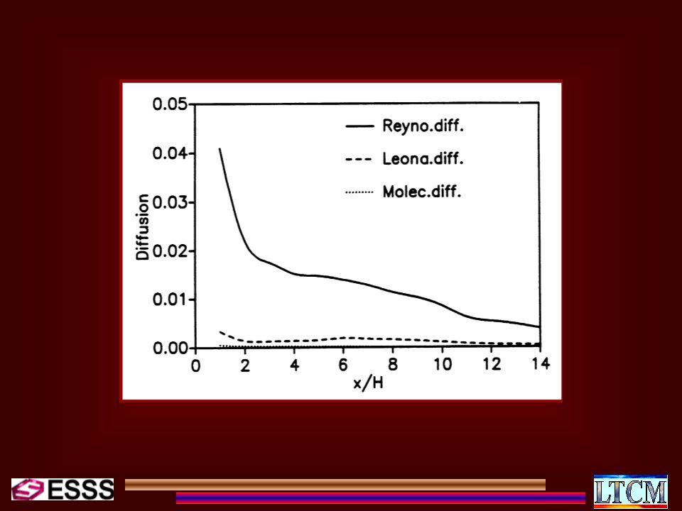Equações Médias de Reynolds Equações Filtradas Globais Equações Filtradas - desprezando-se os tensores cruzados e de Leonard Equações Globais da Turbulência