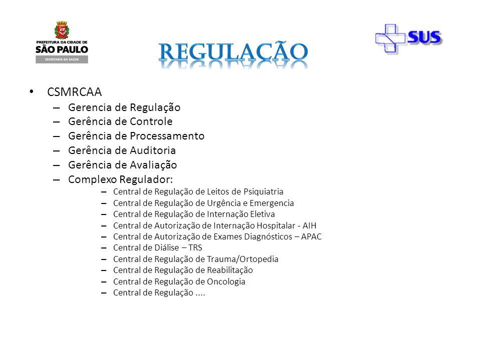 CSMRCAA – Gerencia de Regulação – Gerência de Controle – Gerência de Processamento – Gerência de Auditoria – Gerência de Avaliação – Complexo Regulado