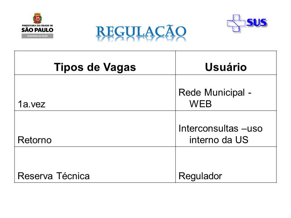 Tipos de VagasUsuário 1a.vez Rede Municipal - WEB Retorno Interconsultas –uso interno da US Reserva TécnicaRegulador