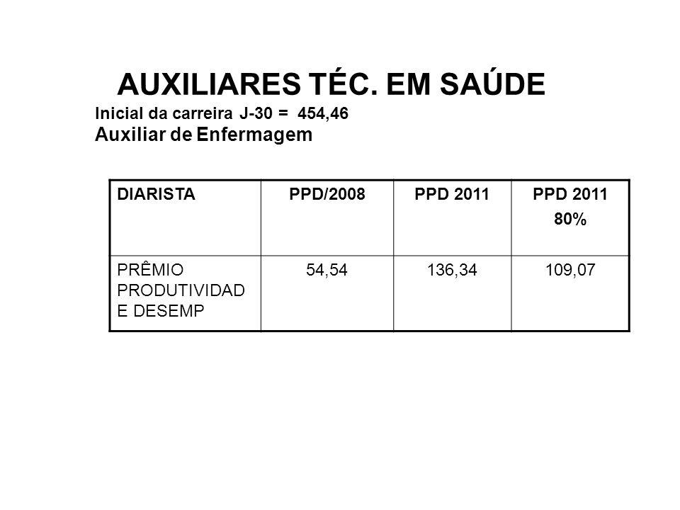 AUXILIARES TÉC. EM SAÚDE Inicial da carreira J-30 = 454,46 Auxiliar de Enfermagem DIARISTAPPD/2008PPD 2011 80% PRÊMIO PRODUTIVIDAD E DESEMP 54,54136,3