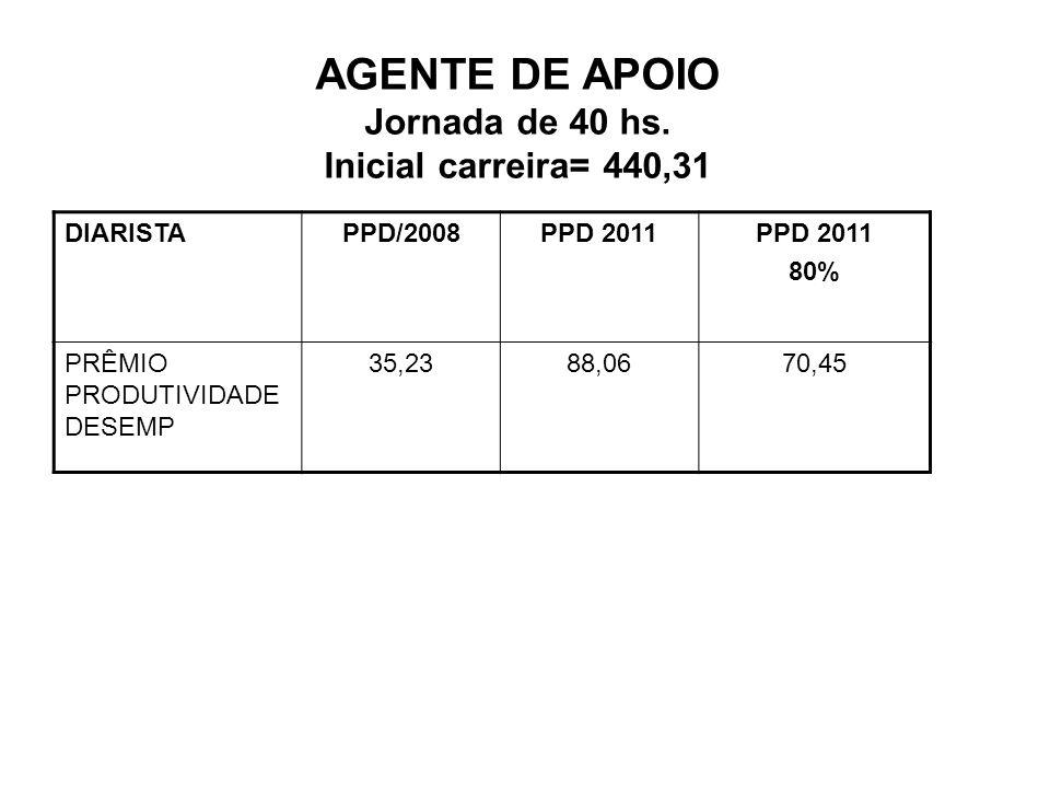 AGENTE DE APOIO Jornada de 40 hs. Inicial carreira= 440,31 DIARISTAPPD/2008PPD 2011 80% PRÊMIO PRODUTIVIDADE DESEMP 35,2388,0670,45